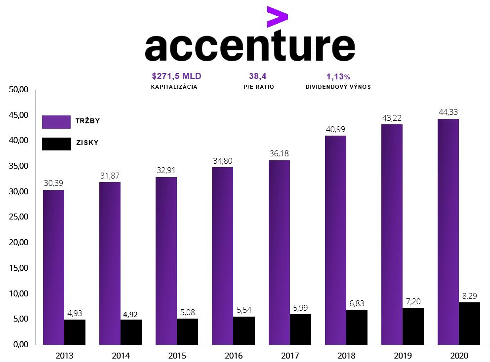 Accenture vývoj ziskov a tržieb