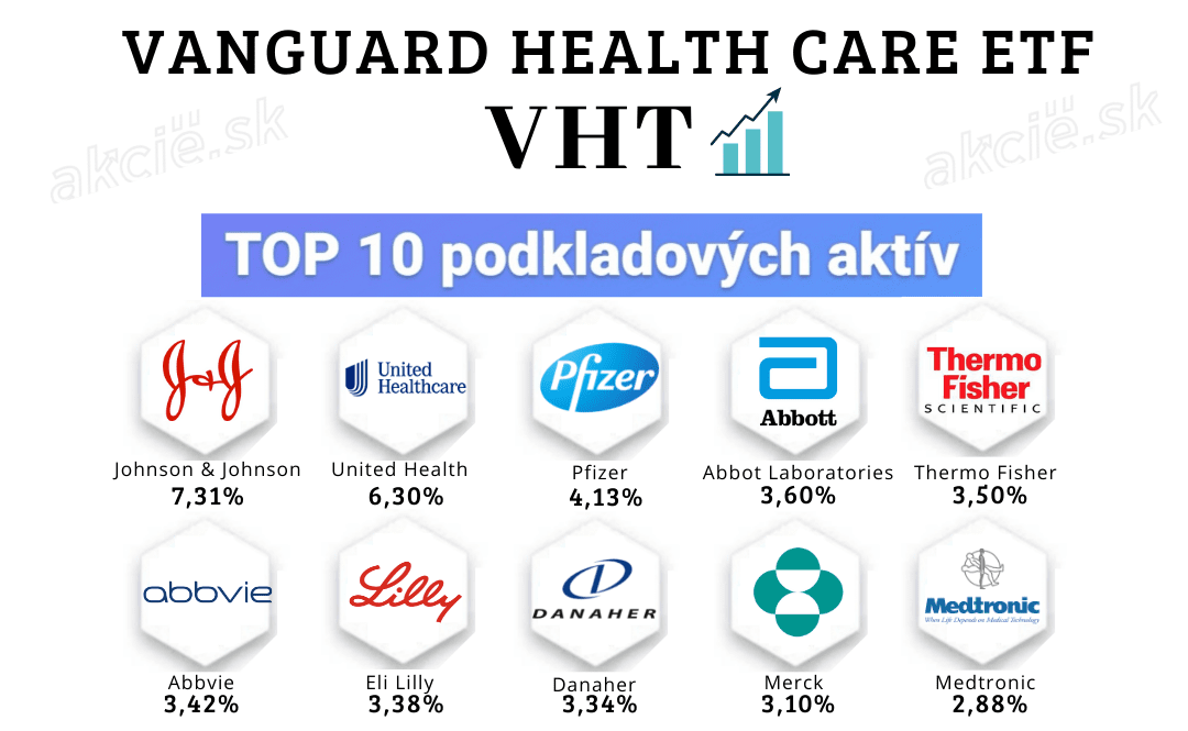 ETF fondy so zameraním na zdravotnú starostlivosť - Vanguard Health Care ETF (VHT)