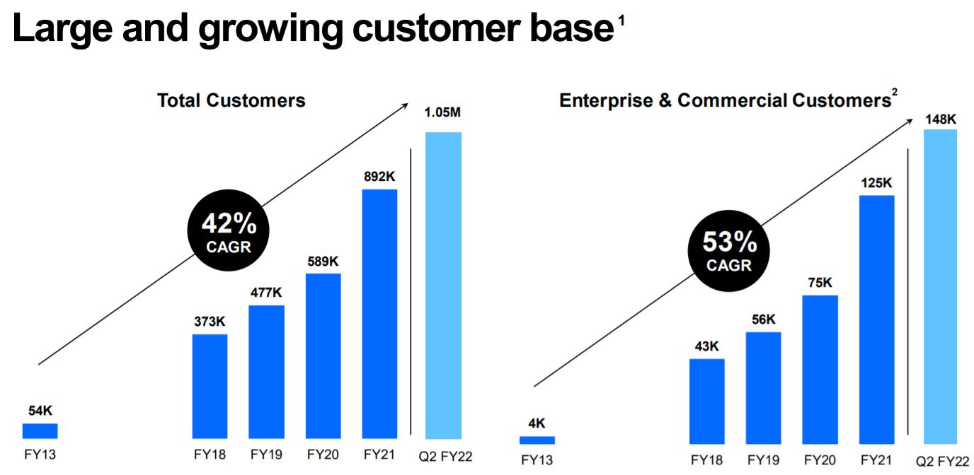 Akcie Docusign - počet zákazníkov