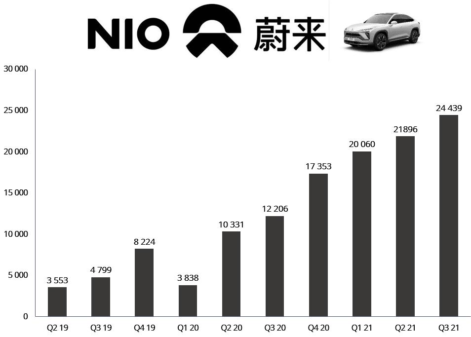 Vývoj počtu kvartálnych dodávok - akcie Nio