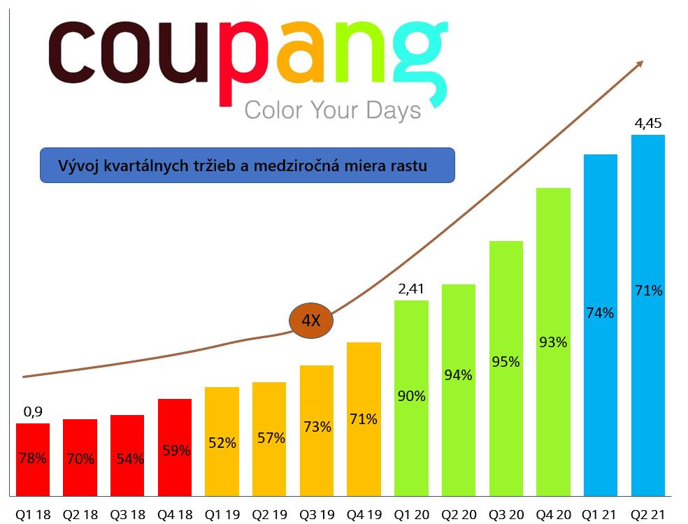 Vývoj kvartálnych tržieb spoločnosti Coupang a medziročná miera rastu - najlepšie ázijské akcie
