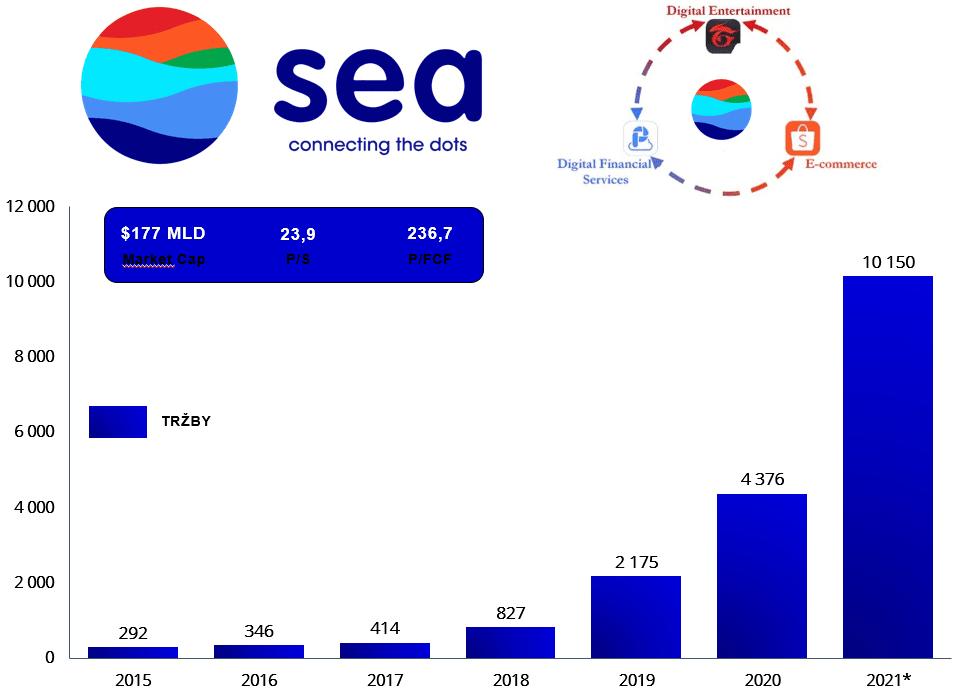 Vývoj tržieb spoločnosti Sea Limited - najlepšie ázijské akcie